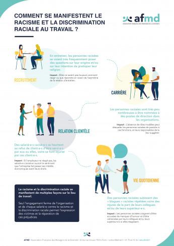 Le racisme et la discrimination raciale au travail (Affiche sur les manifestations)